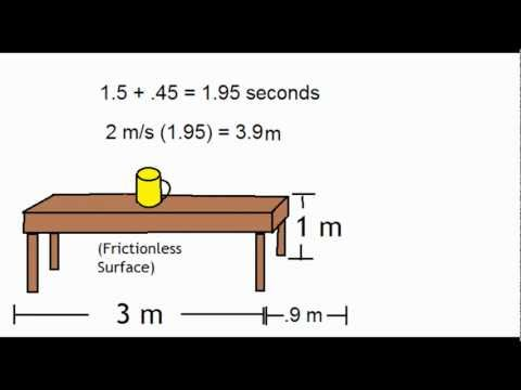 Projectile Motion Problem ( physics worked out)