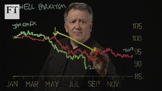 Charts That Count: Powell Paroxysm - FINANCIALTIMESVIDEOS