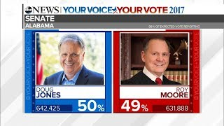 Alabama Senate Race 2017 LIVE: Roy Moore, Doug Jones election results | ABC News coverage - ABCNEWS