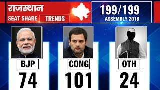 Rajasthan Election Results 2018, Counting updates till 11.30 AM - ITVNEWSINDIA