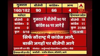 #ABPResults : Congress seems to be winning on Nadiad seat in Gujarat - ABPNEWSTV