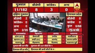 #ABPResults : Initial trends: BJP on 8, Congress on 3 in Gujarat - ABPNEWSTV