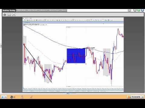 How to Trade Forex – Live Forex