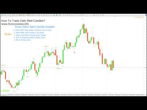 Forex Alert Tutorial and How to Trade