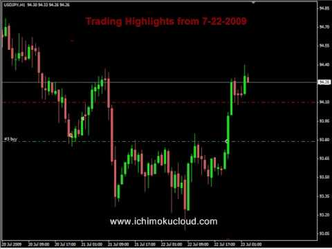 Forex System Tutorial and 50+ Pips