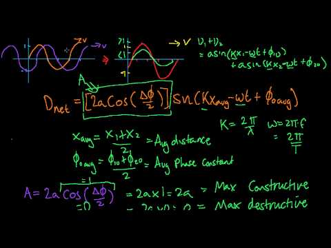 19. One Dimensional Waves - Mathematics of Interference Part 2/2