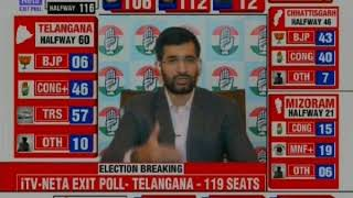 Assembly Elections 2018: 5 States Exit Polls Out After Polling Ends | Congress Leading in 3 States - NEWSXLIVE