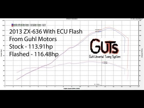 2013 Kawasaki Ninja ZX-6r 636 Dyno with Flashed ECU