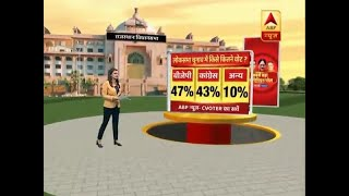ABP Opinion Poll: Vote share percentage shows a tight contest between Congress and BJP in - ABPNEWSTV