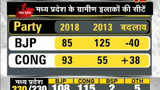 DNA: BJP performed well in Urban areas in assembly elections - ZEENEWS