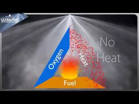 Ultra Fog Fire Extinguishing System presentation | ULTRA FOG
