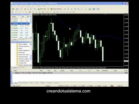 Curso Forex para Principiantes - Parte IV
