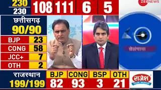 Result Breaking: Congress set to form government in Chhattisgarh - ZEENEWS