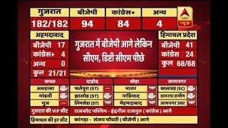 #ABPResults: BJP ahead but CM and Deputy CM trail in Gujarat - ABPNEWSTV