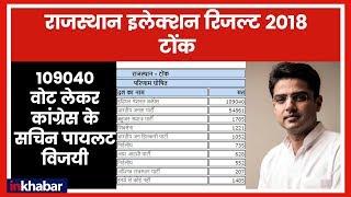 Rajasthan Election LIVE Results 2018: Tonk में 109040 वोट लेकर कांग्रेस के सचिन पायलट विजयी - ITVNEWSINDIA