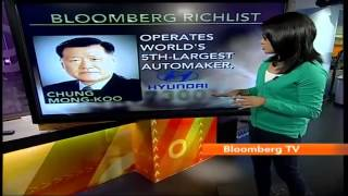In Business- Hyundai's Chung Mong-Koo Richer By $128 Mn - BLOOMBERGUTV