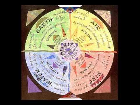 Buddhism Practices - Tibetan Astrology, Medicine & Science