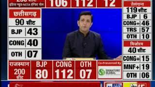 India News-NETA Exit Poll: क्या इस बार कांग्रेस सत्ता में वापसी कर पाएगी? - ITVNEWSINDIA