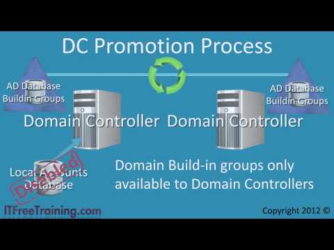 MCITP 70-640: Built-in Groups Domain Controllers and Server