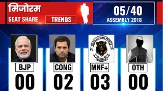 Mizoram Assembly Election Results 2018: Counting till 8:30 AM - ITVNEWSINDIA
