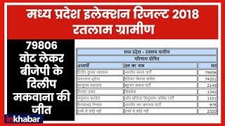 Madhya Pradesh Election LIVE Results 2018: Ratlam में 79806 वोट लेकर BJP के दिलीप मकवाना की जीत - ITVNEWSINDIA