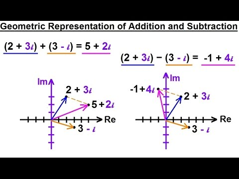 Calculus 2: Complex Numbers & Functions (7 of 28) Geometric Representation of Addition & Subtraction