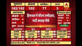 #ABPResults : BJP inching towards win in HP but CM candidate Prem Kumar Dhumal trails - ABPNEWSTV
