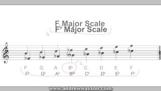 Non-Standard (Synthetic) Keys & Scales