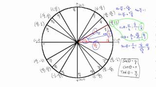 Unit Circle Radians Sin Cos Tan