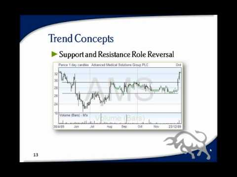 Technical Analysis Course - Module 3: Trend Concepts