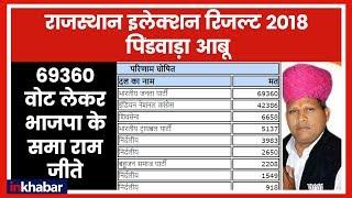 Rajasthan Election Results 2018: Pindwara Abu में 69360 वोट लेकर BJP के समा राम जीते - ITVNEWSINDIA