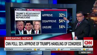 CNN poll: Trump approval rating holds at 37% - CNN