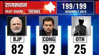 Rajasthan Election Results 2018: Counting updates till 12:30 PM - ITVNEWSINDIA