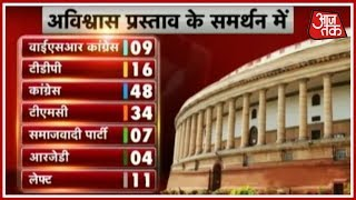 No Confidence Motion In Parliament; The Number Game, Who Has Got How Many? - AAJTAKTV