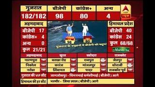 #ABPResults : Trends show BJP getting majority in Gujarat - ABPNEWSTV