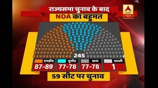 This is how after RS polls NDA will be in majority - ABPNEWSTV