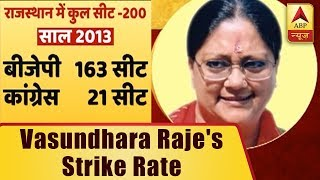 How has Vasundhara Raje's success rate been during elections? - ABPNEWSTV
