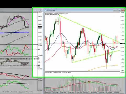 Daily Forex Technical Analysis for GBP/USD EUR/USD USD/CHF and Gold