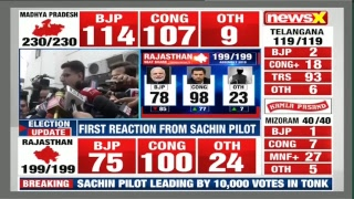 MP election Results live 2018, Rajasthan election results, Chhattisgarh election results 2018 - NEWSXLIVE