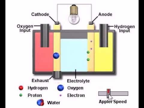 Youtube download : Водородный топливный элемент