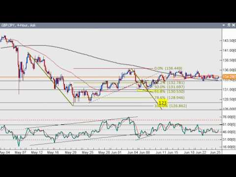 Forex Technical Update 6/25/2010 –