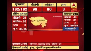 #ABPResults: BJP's urban vote percentage in Gujarat lowers from 66 in 2012 to 59 in 2017 - ABPNEWSTV