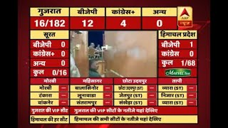 #ABPResults : Initial trends: BJP on 12, Congress on 4 in Gujarat - ABPNEWSTV