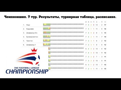чемпионшип англия таблица