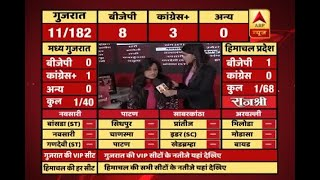 #ABPResults : Initial trends: BJP ahead on 1 seat in Himachal Pradesh - ABPNEWSTV