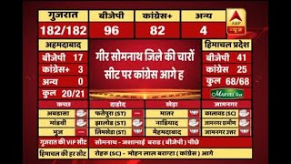#ABPResults : Congress ahead on all four seats of Gir Somnath - ABPNEWSTV