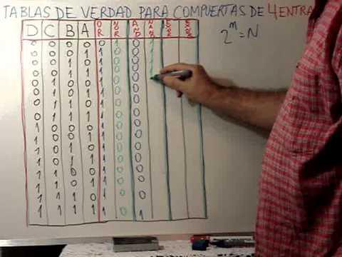 Clase 19: Tabla de Verdad para Compuertas de 4 variables de entradas