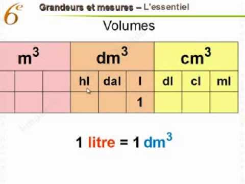 Related video for Tableau des mesures en cuisine