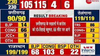 Result Breaking: Congress close to majority in Madhya Pradesh; leading by 115 seats - ZEENEWS
