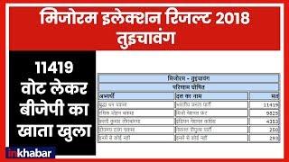 Mizoram Election Results 2018: 11419 वोक लेकर BJP ने तुइचावंग सीट पर किया कब्जा - ITVNEWSINDIA